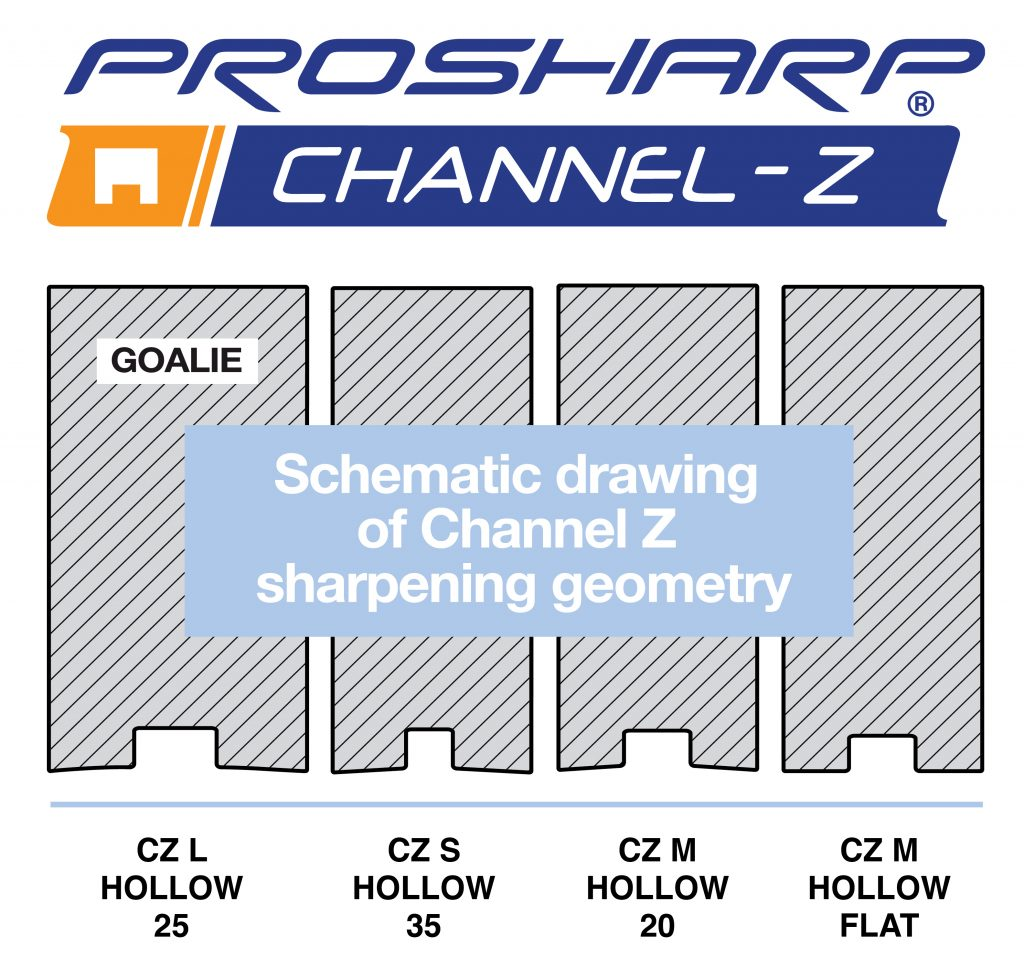 Channel Z diagram