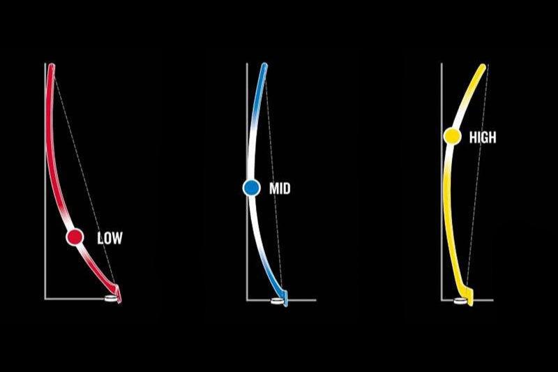 Hockey stick kick points chart